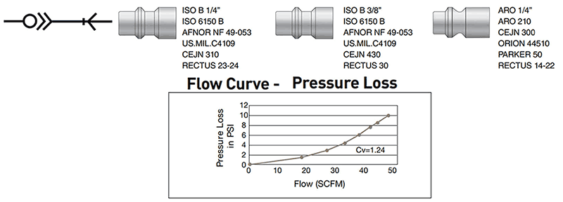 safety and flow-curve