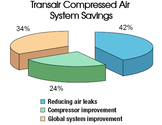 Transair Savings  Chart 1